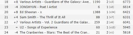 Apple Music Charts Worldwide For You Jonghyun A Memorial Blog