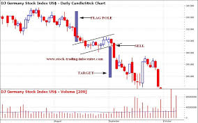Bear Flag Pattern Gorgeous Bear Flag Chart Pattern In Stock Charts For Technical Analysis In