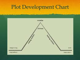 Story Development Chart Short Story Notes