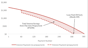 Home Loan Payoff Chart How Does Prepaying Your Mortgage Actually Work Sensible