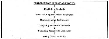 essay on performance appraisal of employees essay legal and ethical issues in performance appraisal