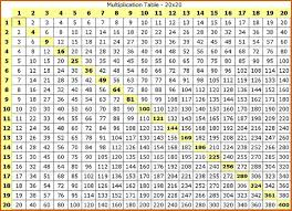 Multiplication times table to quickly perform multiplication and solve your math problems.this site to learn math times tables, multiplication 13 times tables,multiplication 14 times tables,multiplication 15 times tables,multiplication 16 times tables. Free Printable Multiplication Table Chart 1 To 20 Template
