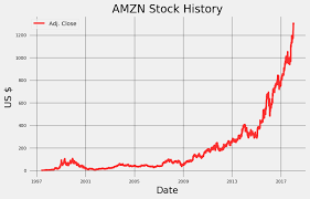 Amazon Stock Chart Live Stock Prediction In Python Towards Data Science