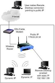 remote desktop connection from internet internet remote desktop diagram