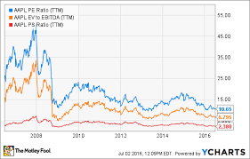 Look At This Chart Before Selling Apple Stock The Motley Fool