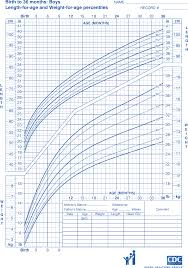 Boys Cdc Growth Chart Cdc Growth Chart Sample Free Download