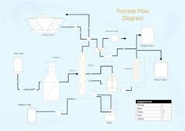 engineering diagram examples process flow diagram example