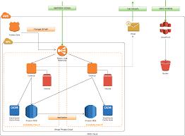 Online Network Diagram Design Tool Pin By Diagram Bacamajalah On Wiring Samples Diagram
