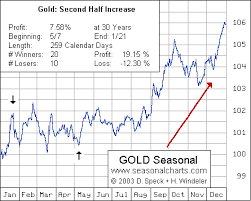 30 Year Gold Chart Gold Seasonality Over 30 Years Gold Eagle