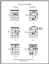Song Key Chart Guitar Song Chords Print Them Out Free By Chord Families