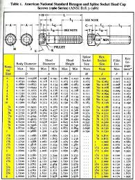 Standard Bolt Sizes Chart Machine Bolts Dimensions Antitobac Co