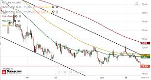 Au Dollar Chart Aud Jpy 4h Chart Bears Market
