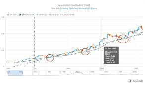 Code Stock Chart Pin By Anychart Js Charts On Fabulous Stock Charts