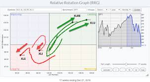Relative Rotation Graph Shows Bob Exc Well Vs Wow Nbl