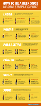 Hops Types Chart How To Be A Beer Snob In One Simple Chart Business Insider