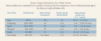 Determining Yarn Yardage From An Unlabeled Skein Interweave
