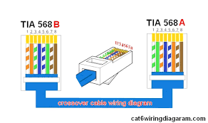 Category 5 Cable Connectors ethernet cable color code enticing appearance cat wiring diagram and