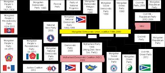Political Party Chart Mongolian Political Parties