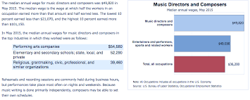 They make sure the music flows and transitions. Music Producer Salary Melodic Exchange