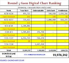 Naver Music Chart Info Round 3 Gaon Digital Music Chart Ranking Hyunnies
