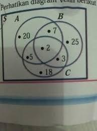 Contoh Diagram Venn Komplemen Perhatikan Diagram Venn Berikut Berdasarkan Diagram Venn Tersebut