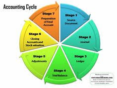 accounting cycle and accounting on pinterestaccounting cycle