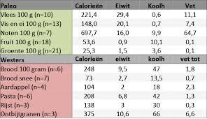 500 calorieën minder per dag