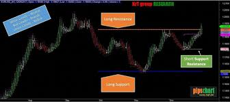 Modify Heiken Ashi Candle With Auto Support Resistance For