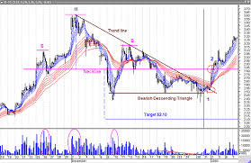 Strategies Nortel On The Move All Right Traders Com