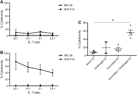 antitumor immunity induced after α irradiation neoplasia 4figure