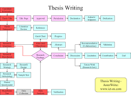 Methodology Flow Chart Thesis Thesis Writing Asterwrite Asterwrite Helps You To Create A