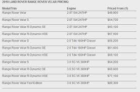 2018 land rover velar price. delighful 2018 uk pricing inside 2018 land rover velar price