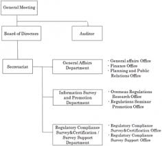 Compliance Department Organizational Chart Image International Compliance Promotion And Certification