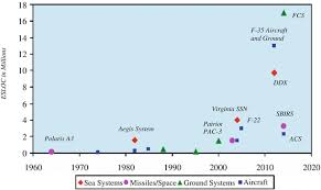 Characteristics Of Large Scale Defense Projects And The
