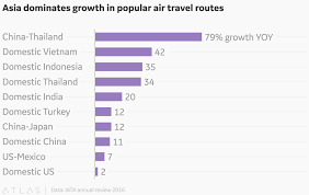 Asia Charts Review Asia Dominates Growth In Popular Air Travel Routes