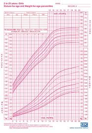Toddler Girl Height Chart Girls Height And Weight Chart Ages 2 To 20 From Cdc Growth