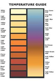 Metal Temperature Chart Temperature Color Guide Used To Identify The Temperature Of