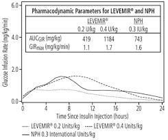 Levemir Insulin Detemir Uses Dosage Side Effects
