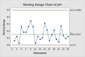 Example Of Moving Range Chart Minitab