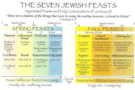 Overview Of The Seven Jewish Feasts Jewish Calendar