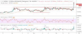 Vechain Price Analysis Vet Usd Rising Star Tradermeetscoder