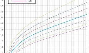Baby Girl Weight Chart Standard Height And Weight Chart Laredotennis Co