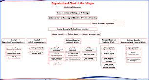 Human Resources Department Structure Hr Staff Organizational