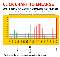 March Crowd Levels Passporter A Community Of Walt Disney