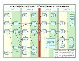 Civil Engineering Flowchart Ucf Civil Engineering Drawing
