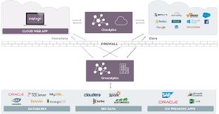 Cloud Architecture Security Compliance Snaplogic