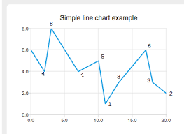 Data Labels In Linechart Qt Charts Stack Overflow