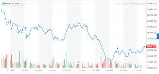 Dow Jones Industrial Average Futures Chart Dow Scratch