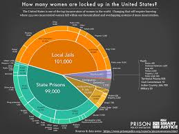 Usa Ethnicity Pie Chart 2017 Womens Mass Incarceration The Whole Pie 2019 Prison