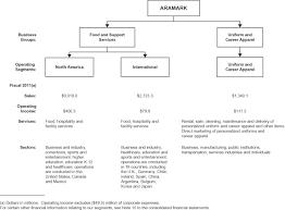 Aramark Coverall Size Chart Aramark Corp Form 10 K